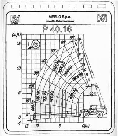 Telehandler 16m Merlo P40.16 load chart with legs