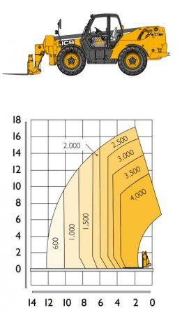 Telehander 17m – JCB540-170