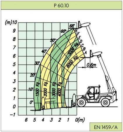 Merlo P60.10 Load Chart